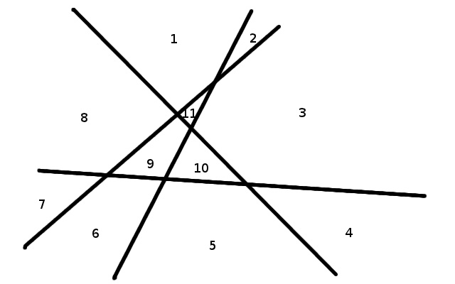 Four lines separate the plane into eleven