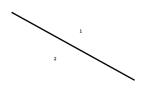 A line separates the plane into two regions