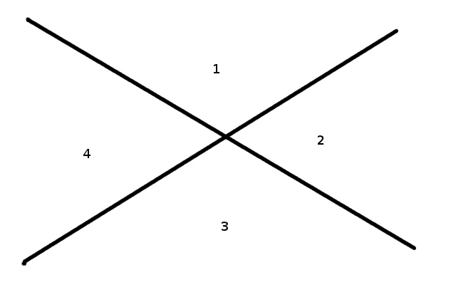 Two lines separate the plane into four