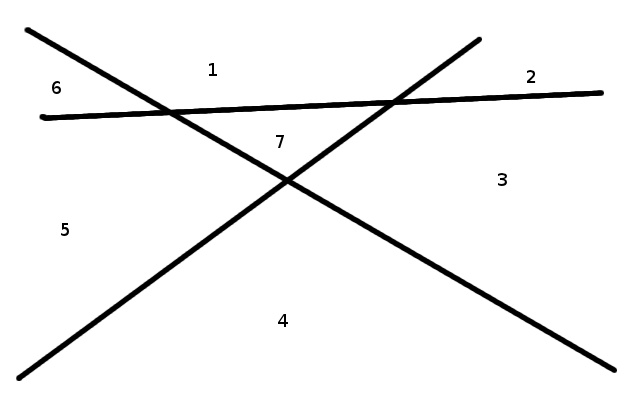 Three lines separate the plane into seven