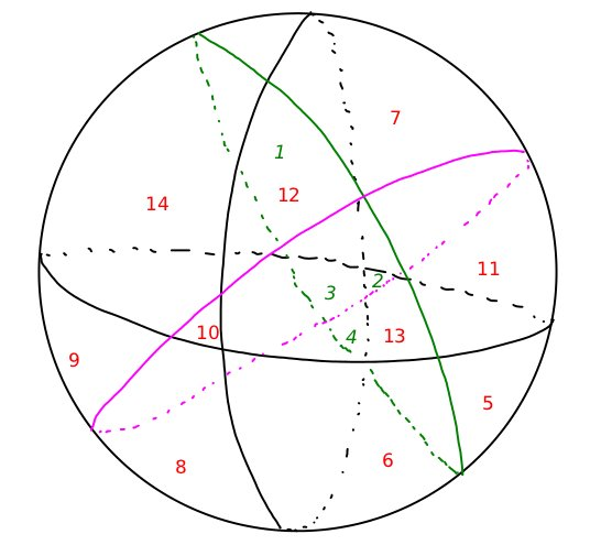 Four great circles divide a sphere into 14 regions