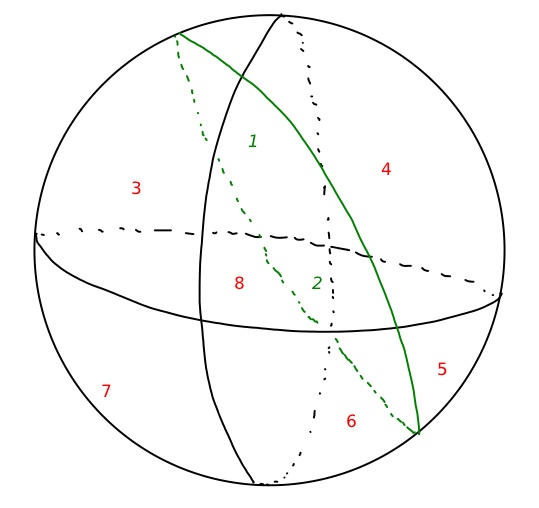 Three great circles separate a sphere into 8 regions